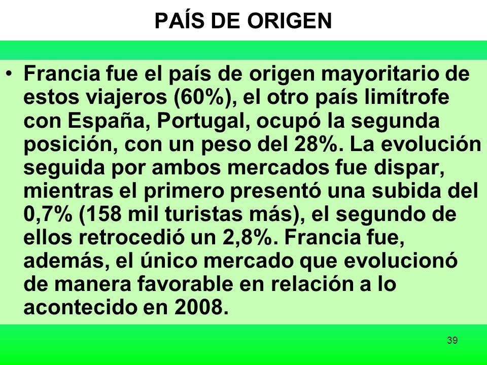 39 PAÍS DE ORIGEN Francia fue el país de origen mayoritario de estos viajeros (60%), el otro país limítrofe con España, Portugal, ocupó la segunda posición, con un peso del 28%.