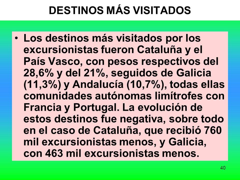 40 DESTINOS MÁS VISITADOS Los destinos más visitados por los excursionistas fueron Cataluña y el País Vasco, con pesos respectivos del 28,6% y del 21%, seguidos de Galicia (11,3%) y Andalucía (10,7%), todas ellas comunidades autónomas limítrofes con Francia y Portugal.
