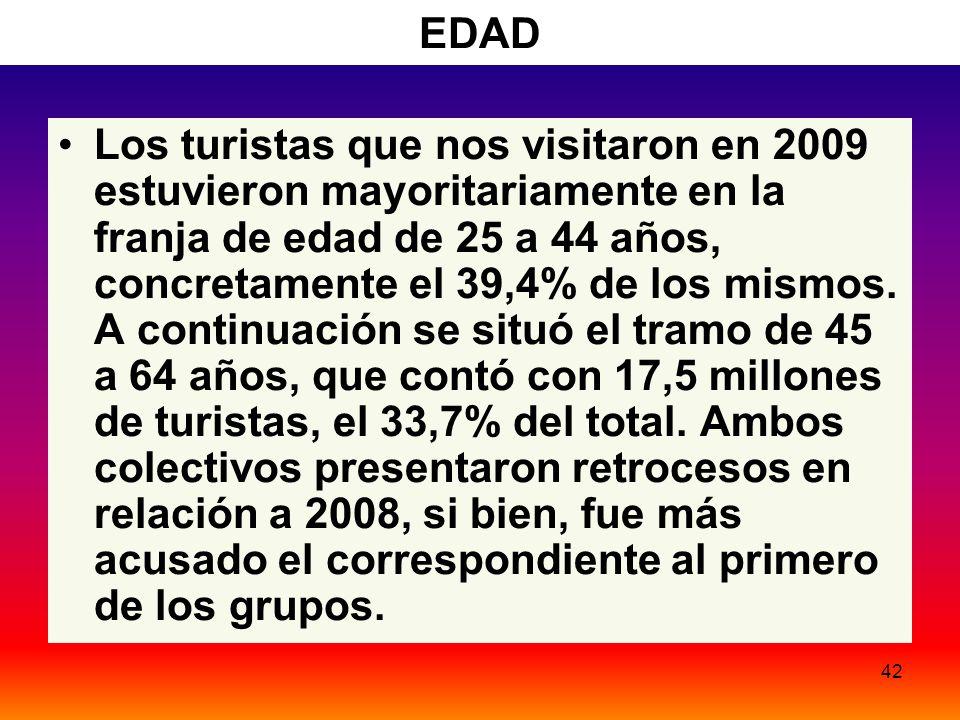 42 EDAD Los turistas que nos visitaron en 2009 estuvieron mayoritariamente en la franja de edad de 25 a 44 años, concretamente el 39,4% de los mismos.