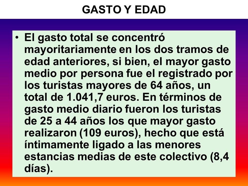 43 GASTO Y EDAD El gasto total se concentró mayoritariamente en los dos tramos de edad anteriores, si bien, el mayor gasto medio por persona fue el registrado por los turistas mayores de 64 años, un total de 1.041,7 euros.
