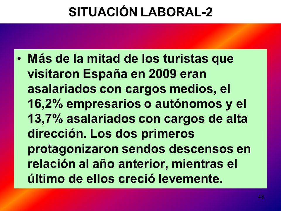 48 SITUACIÓN LABORAL-2 Más de la mitad de los turistas que visitaron España en 2009 eran asalariados con cargos medios, el 16,2% empresarios o autónomos y el 13,7% asalariados con cargos de alta dirección.