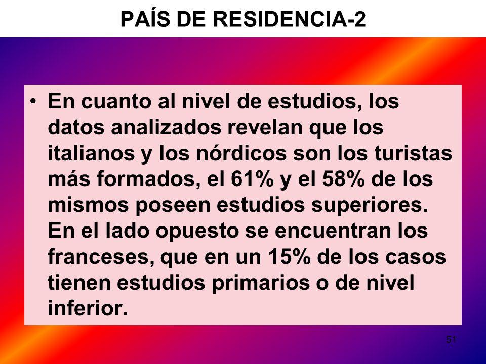 51 PAÍS DE RESIDENCIA-2 En cuanto al nivel de estudios, los datos analizados revelan que los italianos y los nórdicos son los turistas más formados, el 61% y el 58% de los mismos poseen estudios superiores.