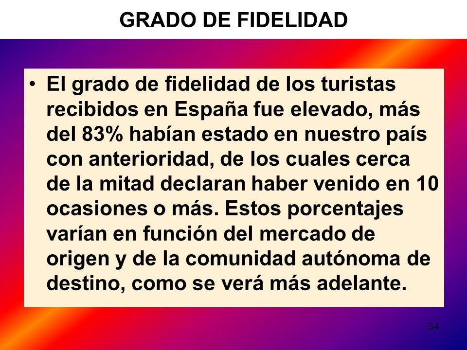 54 GRADO DE FIDELIDAD El grado de fidelidad de los turistas recibidos en España fue elevado, más del 83% habían estado en nuestro país con anterioridad, de los cuales cerca de la mitad declaran haber venido en 10 ocasiones o más.