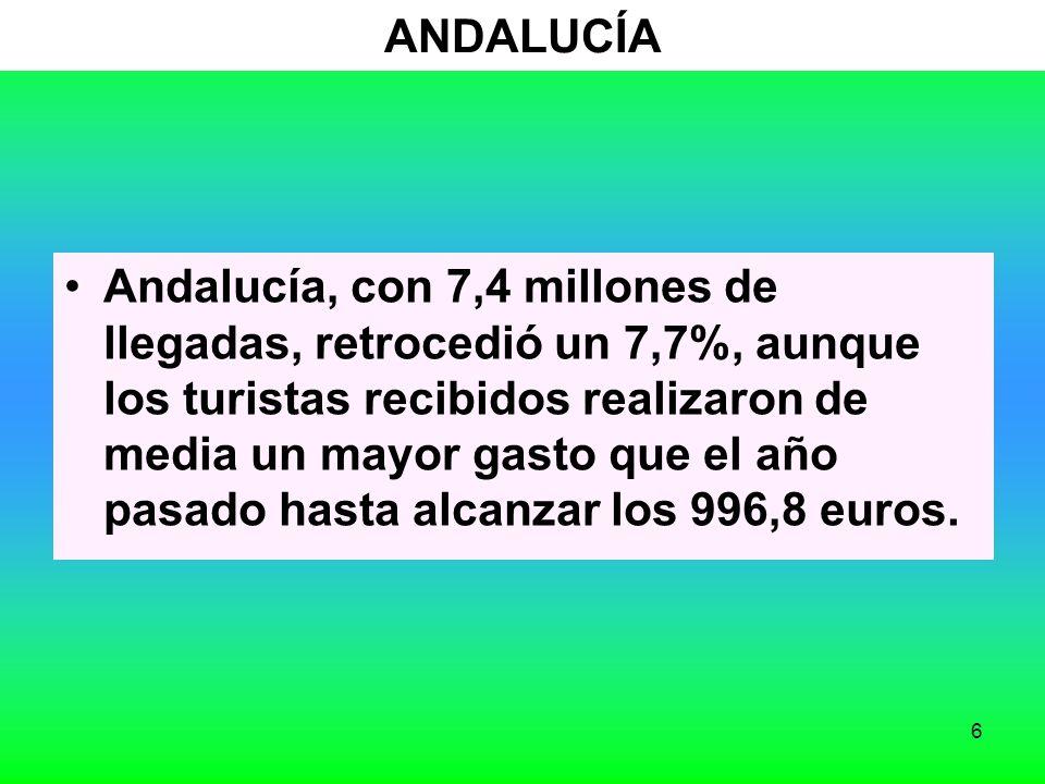 6 ANDALUCÍA Andalucía, con 7,4 millones de llegadas, retrocedió un 7,7%, aunque los turistas recibidos realizaron de media un mayor gasto que el año pasado hasta alcanzar los 996,8 euros.