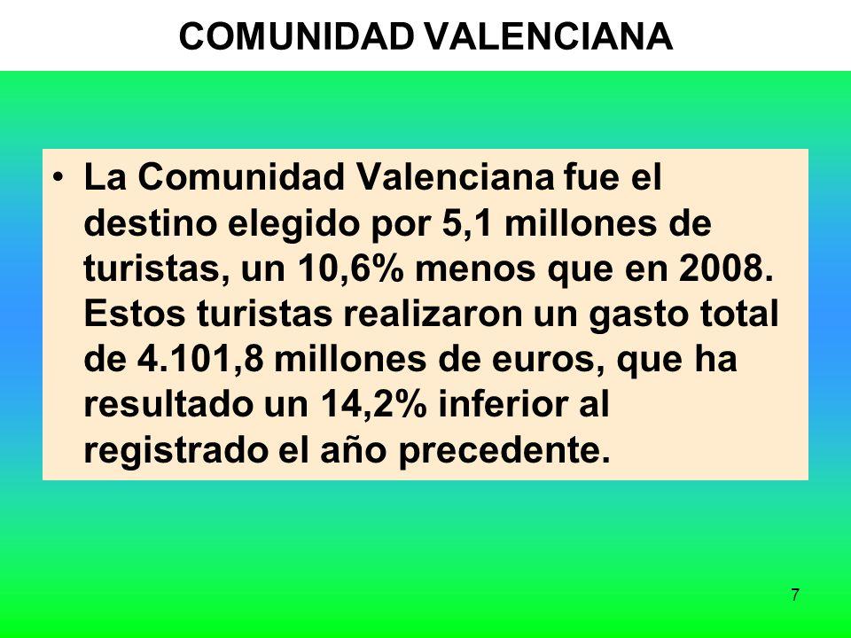 7 COMUNIDAD VALENCIANA La Comunidad Valenciana fue el destino elegido por 5,1 millones de turistas, un 10,6% menos que en 2008.