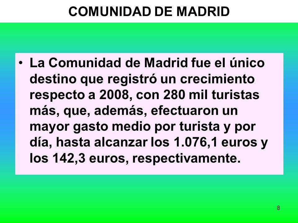 8 COMUNIDAD DE MADRID La Comunidad de Madrid fue el único destino que registró un crecimiento respecto a 2008, con 280 mil turistas más, que, además, efectuaron un mayor gasto medio por turista y por día, hasta alcanzar los 1.076,1 euros y los 142,3 euros, respectivamente.