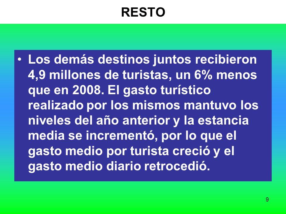 9 RESTO Los demás destinos juntos recibieron 4,9 millones de turistas, un 6% menos que en 2008.