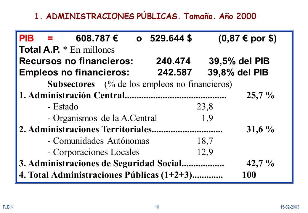 R.B.N1015-02-2003 1. ADMINISTRACIONES PÚBLICAS. Tamaño. Año 2000 PIB =608.787 o 529.644 $ (0,87 por $) Total A.P. * En millones Recursos no financiero
