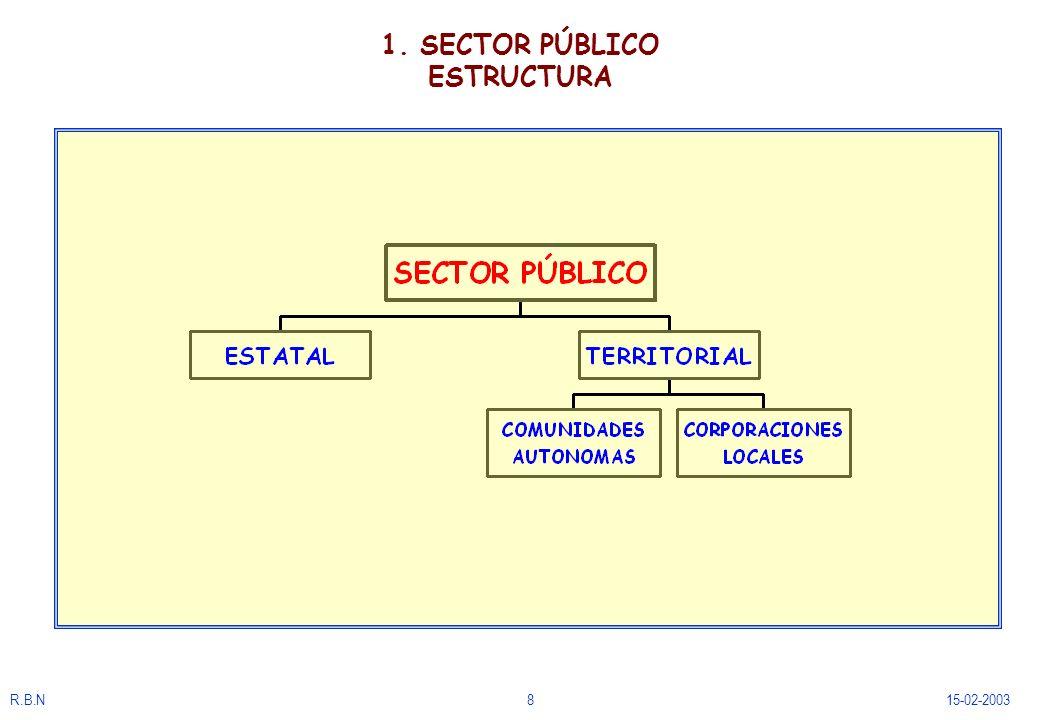 R.B.N4915-02-2003 2.5.El presupuesto de gastos. Estructura y gestión.