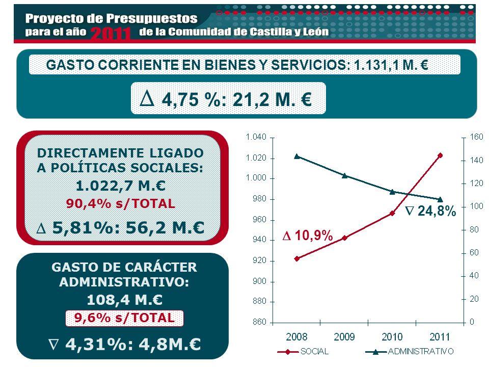 11 GASTO CORRIENTE EN BIENES Y SERVICIOS: 1.131,1 M. 4,75 %: 21,2 M. DIRECTAMENTE LIGADO A POLÍTICAS SOCIALES: 1.022,7 M. 90,4% s/TOTAL 5,81%: 56,2 M.