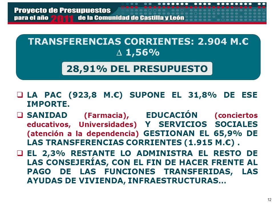 12 LA PAC (923,8 M.) SUPONE EL 31,8% DE ESE IMPORTE. SANIDAD (Farmacia), EDUCACIÓN (conciertos educativos, Universidades) Y SERVICIOS SOCIALES (atenci