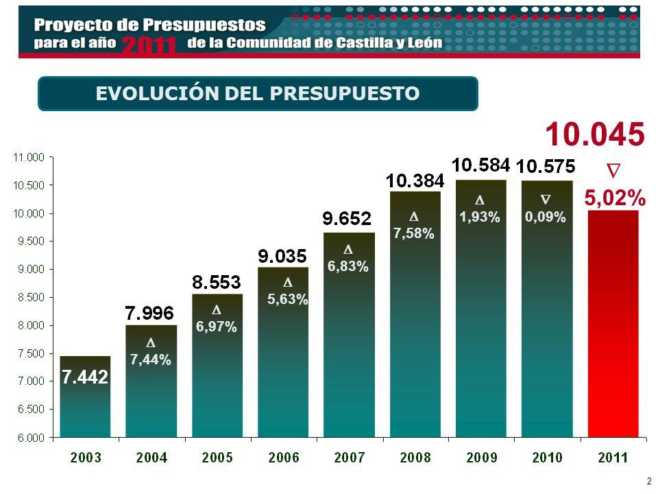 2 7.442 EVOLUCIÓN DEL PRESUPUESTO 7,44% 6,97% 5,63% 6,83% 7,58% 1,93% 0,09% 5,02% 10.045