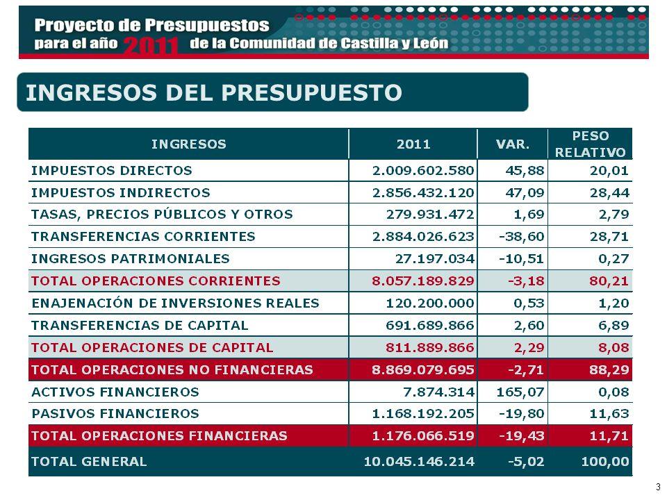 4 LOS RECURSOS DEL MODELO DE FINANCIACIÓN GESTIONADOS POR EL ESTADO SUJETOS A ENTREGAS A CUENTA (CEDIDOS PARCIALMENTE) NO SUJETOS A ENTREGAS A CUENTA (CEDIDOS TOTALMENTE) DE NATURALEZA TRIBUTARIA IRPF IVA IIEE GESTIONADOS POR LA COMUNIDAD Det.