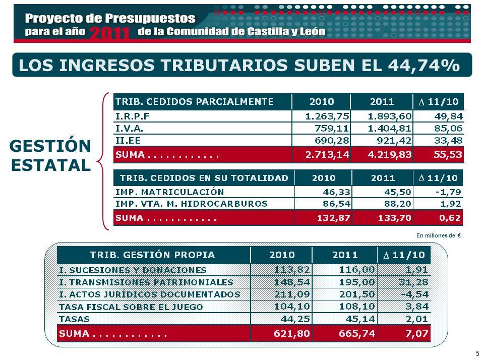 5 LOS INGRESOS TRIBUTARIOS SUBEN EL 44,74% En millones de GESTIÓN ESTATAL