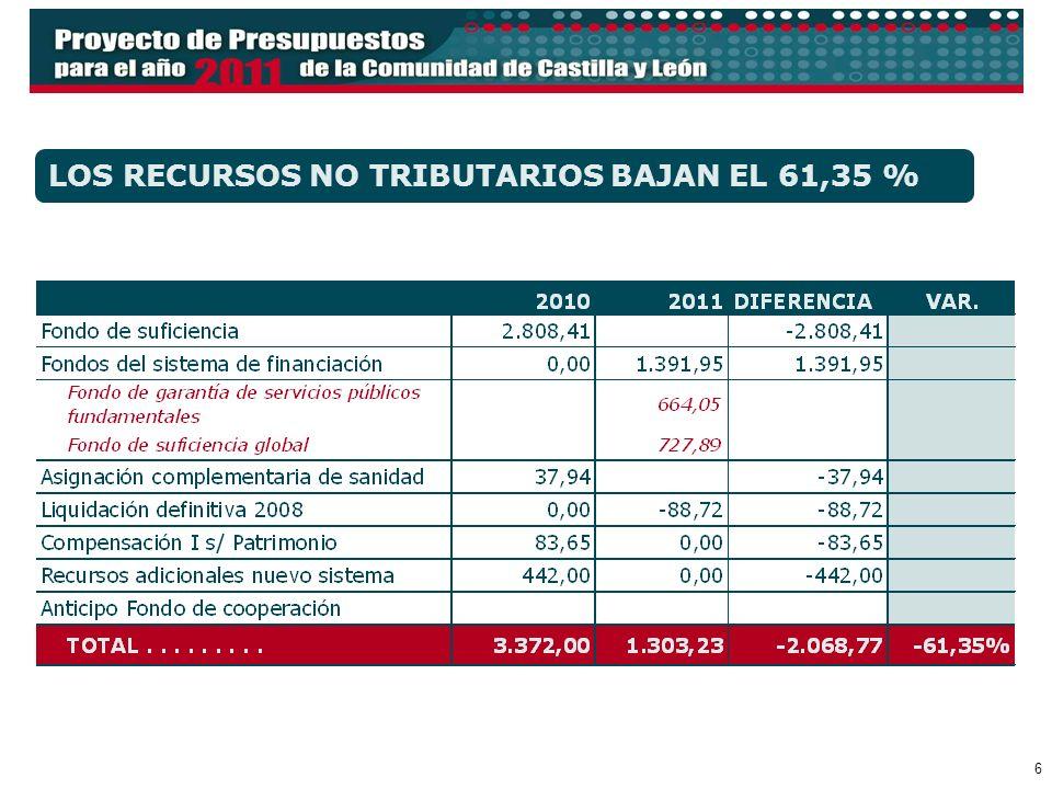 7 LOS RECURSOS DEL SISTEMA DE FINANCIACIÓN COMUNICADOS POR EL ESTADO SE REDUCEN EL 9,24%