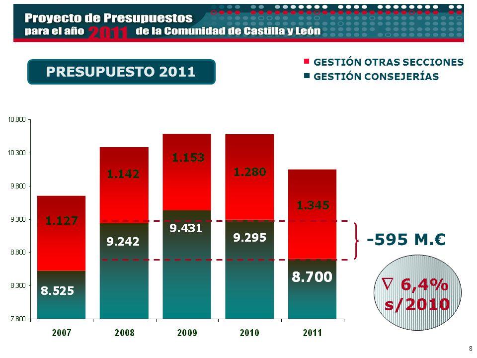 8 PRESUPUESTO 2011 GESTIÓN OTRAS SECCIONES GESTIÓN CONSEJERÍAS -595 M. 6,4% s/2010
