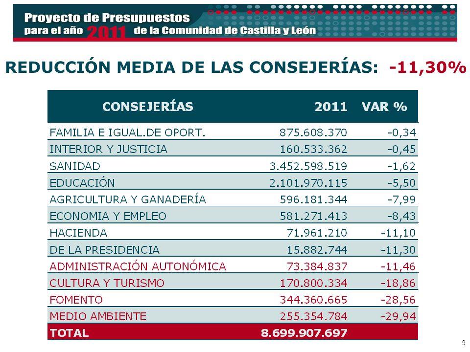 9 REDUCCIÓN MEDIA DE LAS CONSEJERÍAS: -11,30%