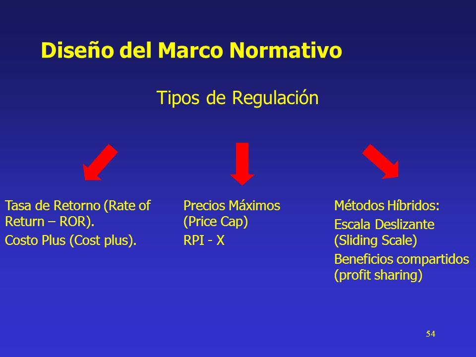 54 Diseño del Marco Normativo Tipos de Regulación Tasa de Retorno (Rate of Return – ROR). Costo Plus (Cost plus). Precios Máximos (Price Cap) RPI - X