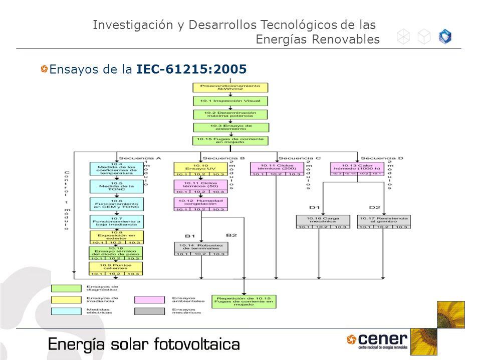 Ensayos de la IEC-61215:2005 Investigación y Desarrollos Tecnológicos de las Energías Renovables