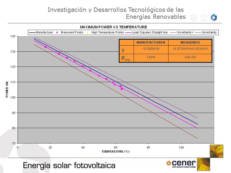 MANUFACTURERMEASURED γ -0.559W/K-0.573W/K±0.021W/K P mp 130W128.5W Investigación y Desarrollos Tecnológicos de las Energías Renovables