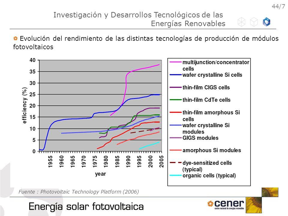 44/7 Evolución del rendimiento de las distintas tecnologías de producción de módulos fotovoltaicos Fuente : Photovoltaic Technology Platform (2006) In