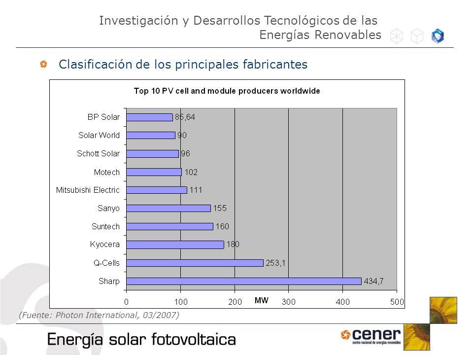 Clasificación de los principales fabricantes Investigación y Desarrollos Tecnológicos de las Energías Renovables (Fuente: Photon International, 03/200