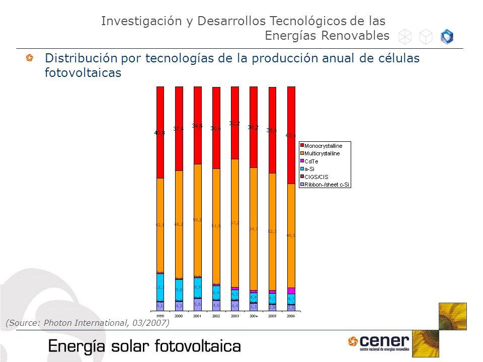 Distribución por tecnologías de la producción anual de células fotovoltaicas Investigación y Desarrollos Tecnológicos de las Energías Renovables (Sour