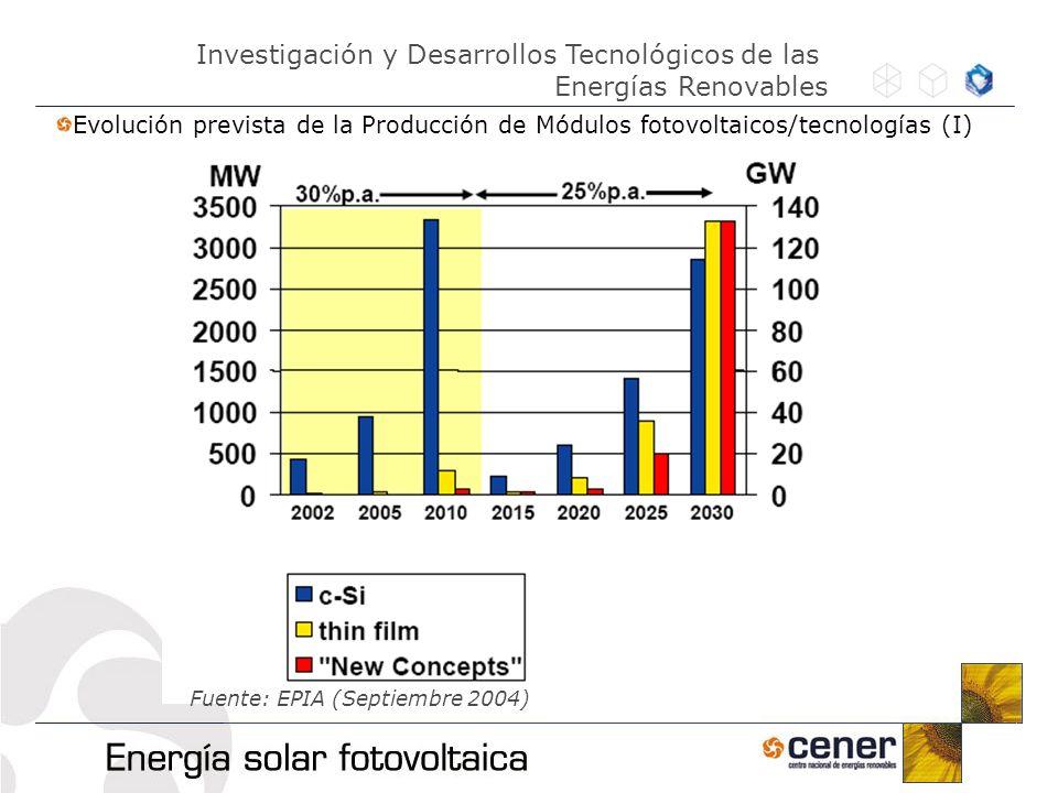 Fuente: EPIA (Septiembre 2004) Evolución prevista de la Producción de Módulos fotovoltaicos/tecnologías (I) Investigación y Desarrollos Tecnológicos d