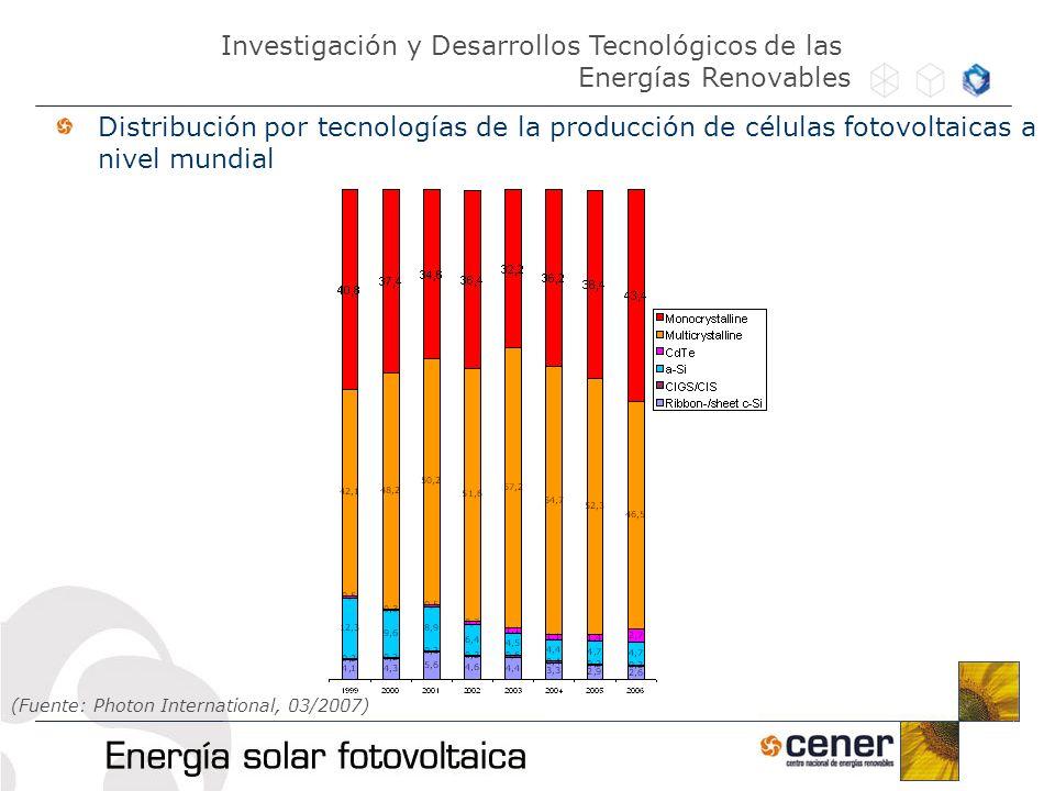Distribución por tecnologías de la producción de células fotovoltaicas a nivel mundial Investigación y Desarrollos Tecnológicos de las Energías Renova