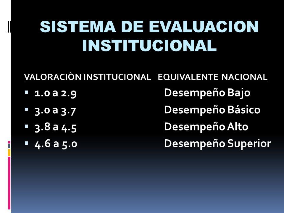 SISTEMA DE EVALUACION INSTITUCIONAL VALORACIÒN INSTITUCIONAL EQUIVALENTE NACIONAL 1.0 a 2.9Desempeño Bajo 3.0 a 3.7Desempeño Básico 3.8 a 4.5Desempeño
