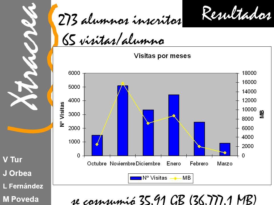 Xtracrea V Tur J Orbea L Fernández M Poveda 273 alumnos inscritos 65 visitas/alumno se cosnsumió 35,91 GB (36.777,1 MB) Resultados