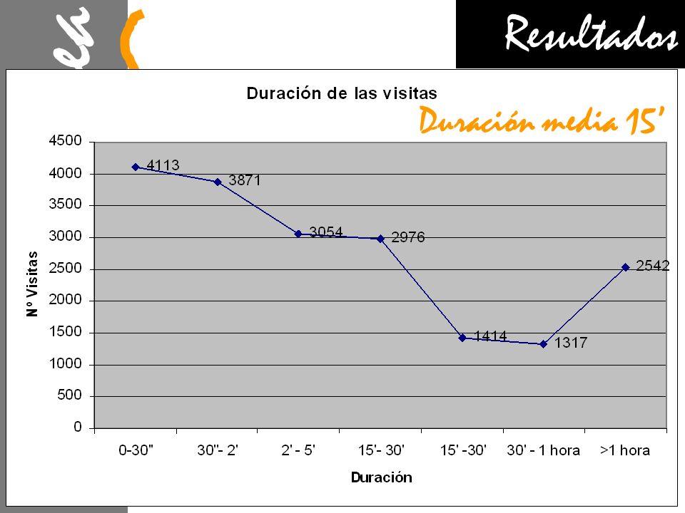 Xtracrea V Tur J Orbea L Fernández M Poveda Resultados Duración media 15