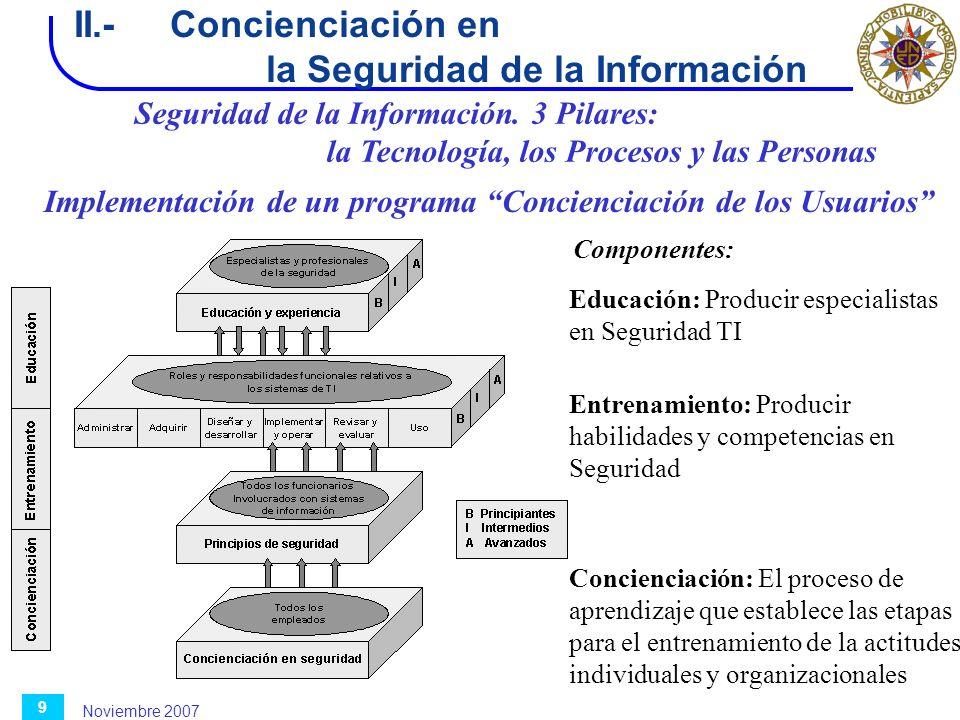 Noviembre 2007 9 II.-Concienciación en la Seguridad de la Información Implementación de un programa Concienciación de los Usuarios Componentes: Concie