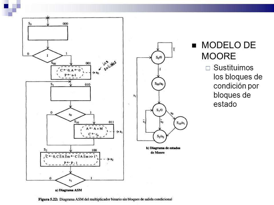 MODELO DE MOORE Sustituimos los bloques de condición por bloques de estado