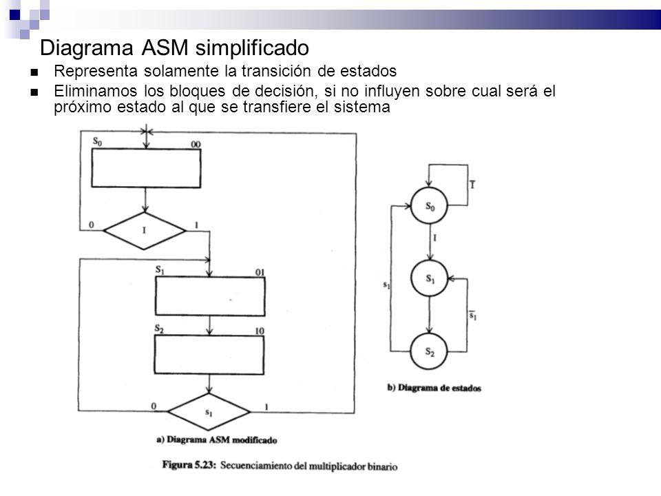 Diagrama ASM simplificado Representa solamente la transición de estados Eliminamos los bloques de decisión, si no influyen sobre cual será el próximo estado al que se transfiere el sistema