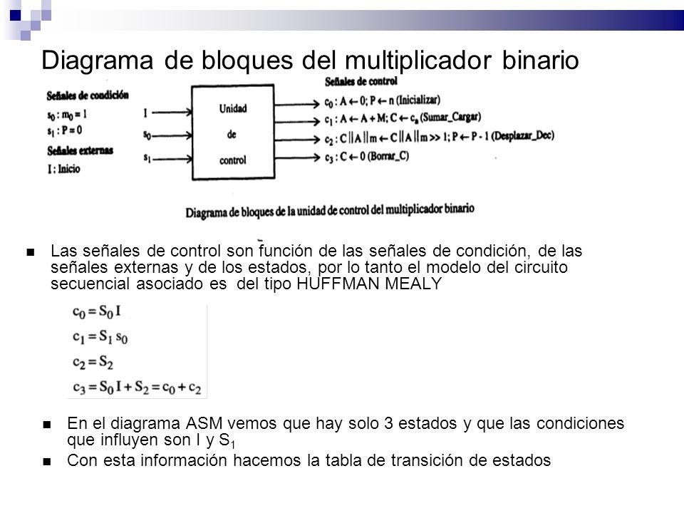 Diagrama de bloques del multiplicador binario Las señales de control son función de las señales de condición, de las señales externas y de los estados, por lo tanto el modelo del circuito secuencial asociado es del tipo HUFFMAN MEALY En el diagrama ASM vemos que hay solo 3 estados y que las condiciones que influyen son I y S 1 Con esta información hacemos la tabla de transición de estados