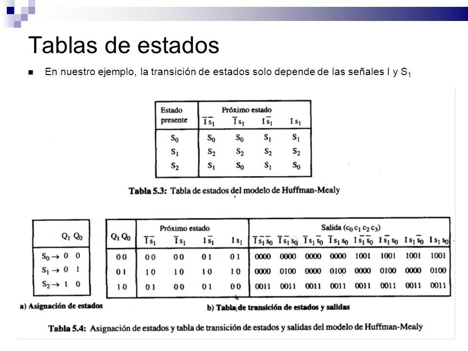 Tablas de estados En nuestro ejemplo, la transición de estados solo depende de las señales I y S 1