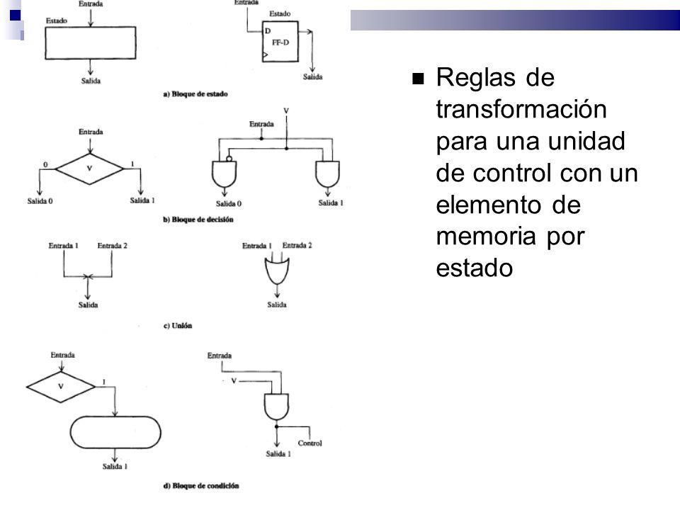 Reglas de transformación para una unidad de control con un elemento de memoria por estado
