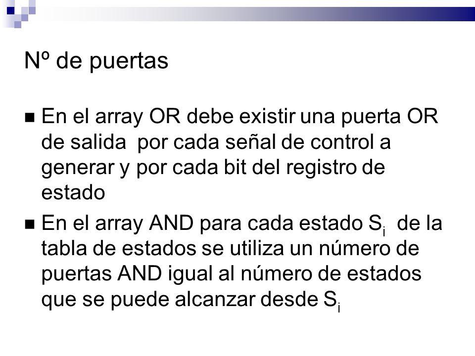 Nº de puertas En el array OR debe existir una puerta OR de salida por cada señal de control a generar y por cada bit del registro de estado En el array AND para cada estado S i de la tabla de estados se utiliza un número de puertas AND igual al número de estados que se puede alcanzar desde S i