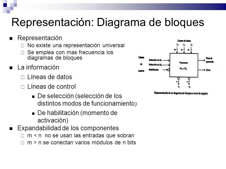 Representación: Diagrama de bloques Representación No existe una representación universal Se emplea con mas frecuencia los diagramas de bloques La información Líneas de datos Líneas de control De selección (selección de los distintos modos de funcionamiento) De habilitación (momento de activación) Expandabilidad de los componentes m < n no se usan las entradas que sobran m > n se conectan varios módulos de n bits