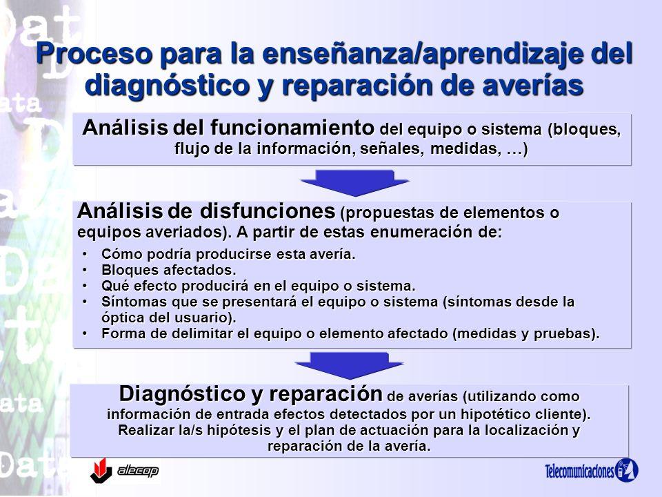 Proceso para la enseñanza/aprendizaje del diagnóstico y reparación de averías Análisis del funcionamiento del equipo o sistema (bloques, flujo de la i