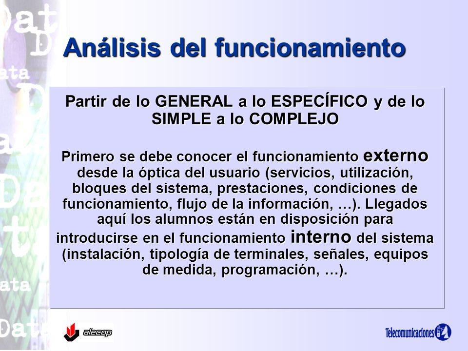 Análisis del funcionamiento Partir de lo GENERAL a lo ESPECÍFICO y de lo SIMPLE a lo COMPLEJO Primero se debe conocer el funcionamiento externo desde