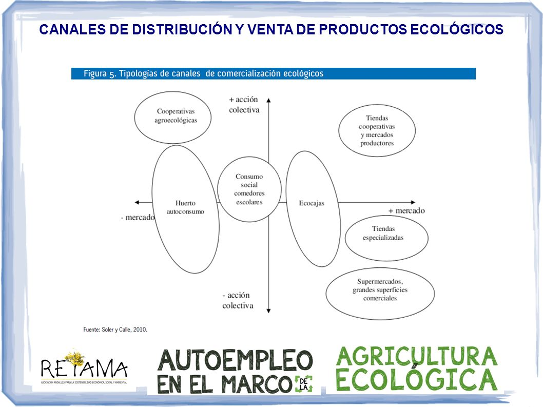 CANALES DE DISTRIBUCIÓN Y VENTA DE PRODUCTOS ECOLÓGICOS