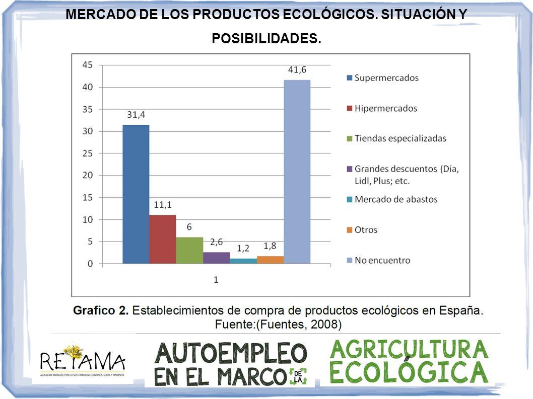 MERCADO DE LOS PRODUCTOS ECOLÓGICOS. SITUACIÓN Y POSIBILIDADES.