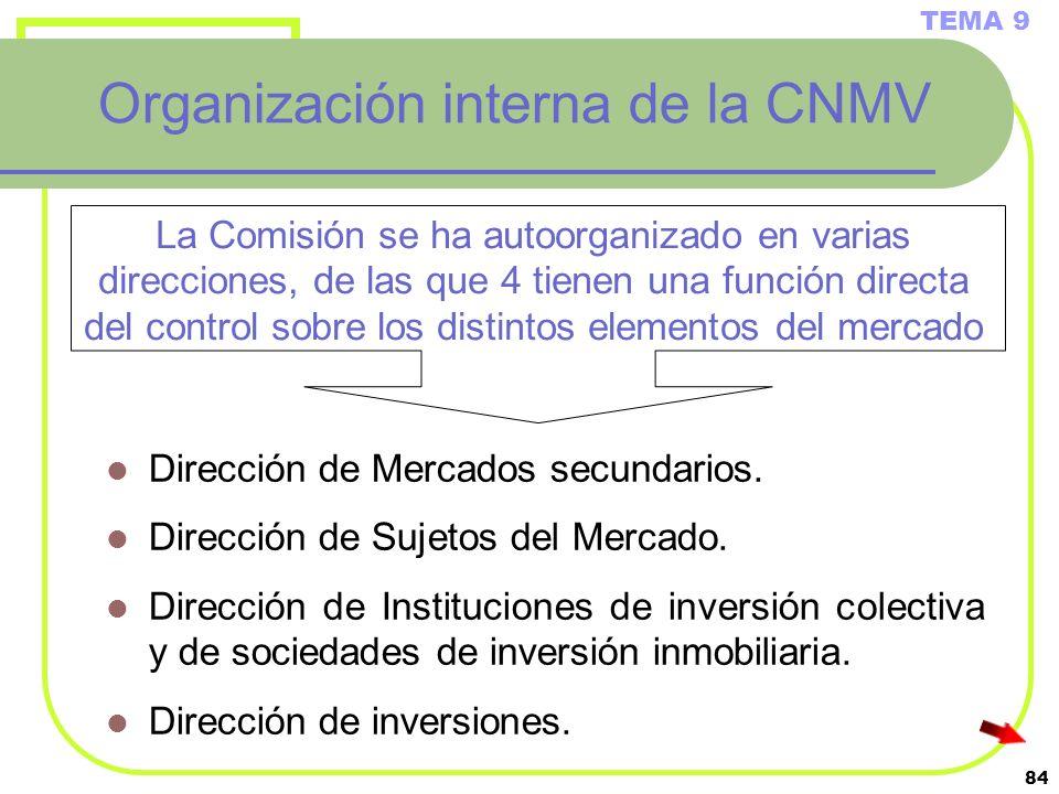 84 Organización interna de la CNMV Dirección de Mercados secundarios. Dirección de Sujetos del Mercado. Dirección de Instituciones de inversión colect