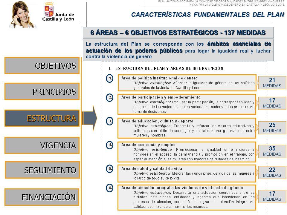 PLAN AUTONÓMICO PARA LA IGUALDAD DE OPORTUNIDADES ENTRE MUJERES Y HOMBRES Y CONTRA LA VIOLENCIA DE GÉNERO EN CASTILLA Y LEÓN 2013-2018 CARACTERÍSTICAS
