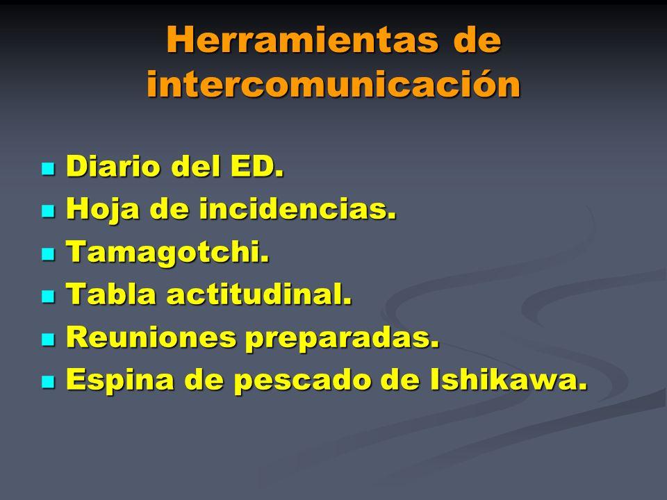 Herramientas de intercomunicación Diario del ED. Diario del ED. Hoja de incidencias. Hoja de incidencias. Tamagotchi. Tamagotchi. Tabla actitudinal. T