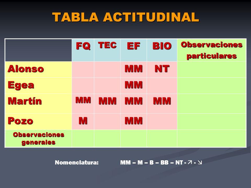 TABLA ACTITUDINAL FQTECEFBIOObservacionesparticulares AlonsoMMNT EgeaMM MartínMMMMMMMM PozoMMM Observaciones generales Nomenclatura: MM – M – B – BB –