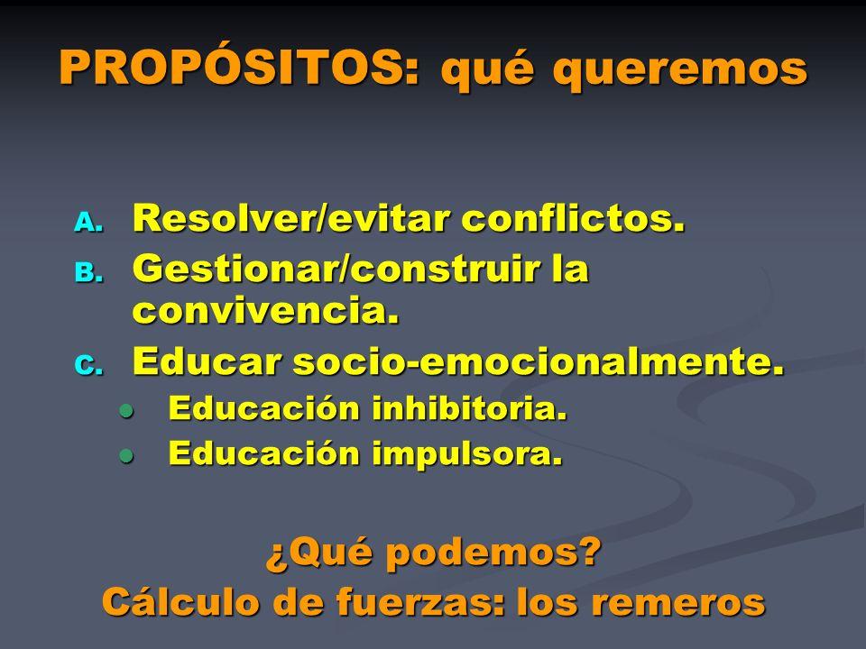 PROPÓSITOS: qué queremos A. Resolver/evitar conflictos. B. Gestionar/construir la convivencia. C. Educar socio-emocionalmente. Educación inhibitoria.