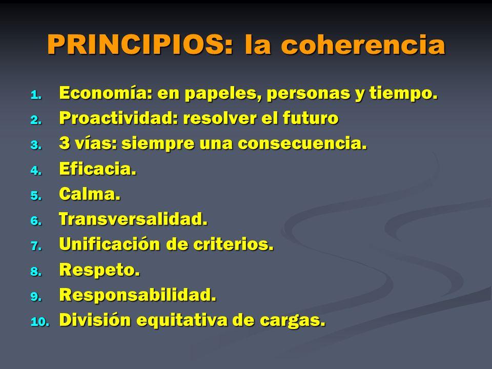 PRINCIPIOS: la coherencia 1. Economía: en papeles, personas y tiempo. 2. Proactividad: resolver el futuro 3. 3 vías: siempre una consecuencia. 4. Efic